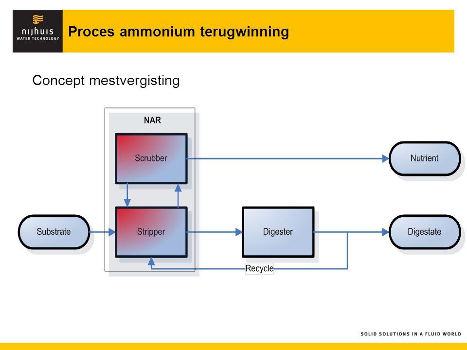 Proces ammonium terugwinning Concept mestvergisting