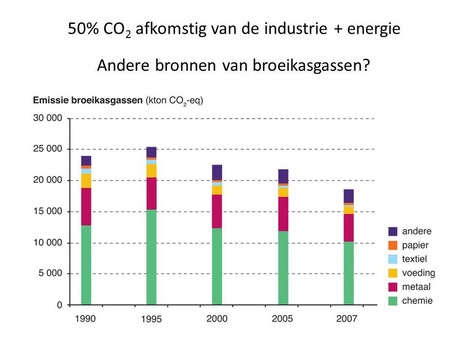 Welke industrietak grootste bron? Welke industrietak grootste vermindering?