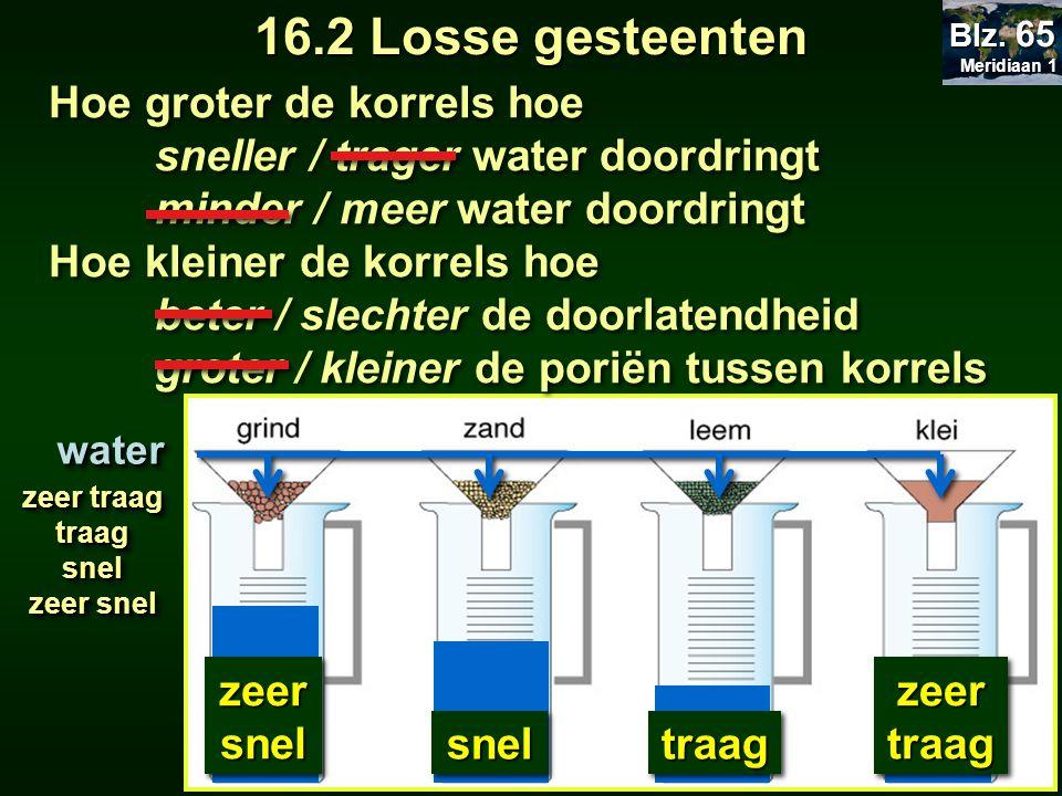 16.2 Losse gesteenten Hoe groter de korrels hoe sneller / trager water doordringt minder / meer water doordringt Hoe kleiner de korrels hoe beter / slechter de doorlatendheid groter / kleiner de poriën tussen korrels Hoe groter de korrels hoe sneller / trager water doordringt minder / meer water doordringt Hoe kleiner de korrels hoe beter / slechter de doorlatendheid groter / kleiner de poriën tussen korrelswaterwater Meridiaan 1 Meridiaan 1 Blz.