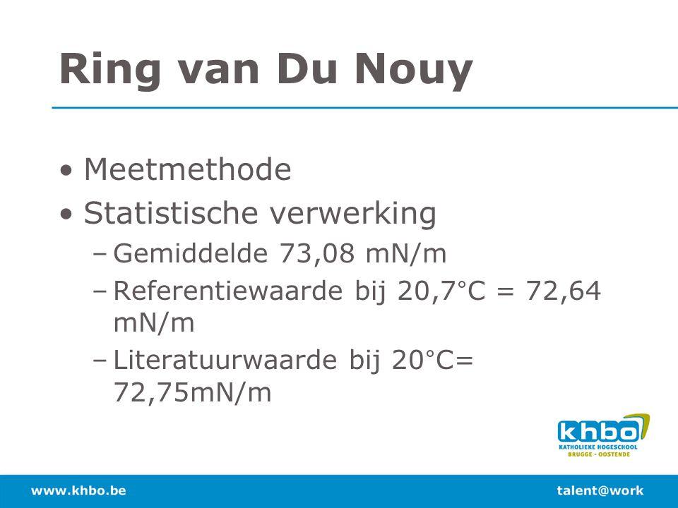 Ring van Du Nouy Meetmethode Statistische verwerking –Gemiddelde 73,08 mN/m –Referentiewaarde bij 20,7°C = 72,64 mN/m –Literatuurwaarde bij 20°C= 72,7
