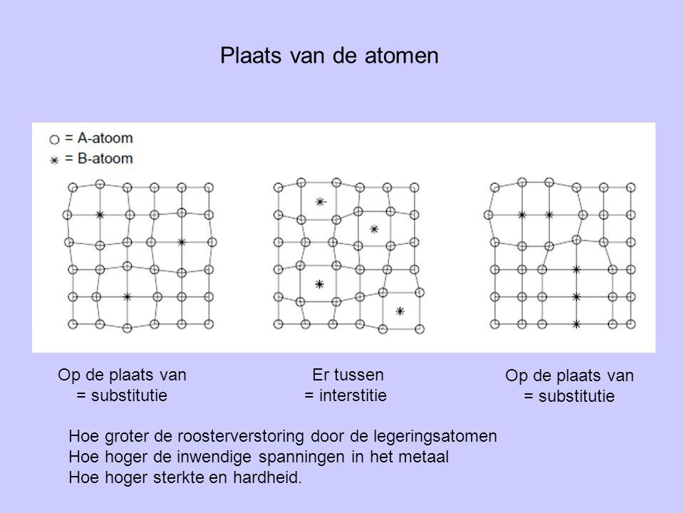 Plaats van de atomen Op de plaats van = substitutie Op de plaats van = substitutie Er tussen = interstitie Hoe groter de roosterverstoring door de leg