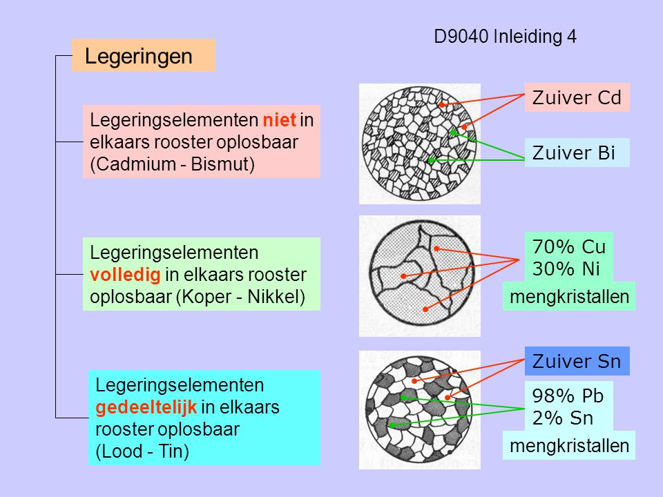 D9040 Inleiding 4 Legeringen Legeringselementen niet in elkaars rooster oplosbaar (Cadmium - Bismut) Legeringselementen volledig in elkaars rooster op
