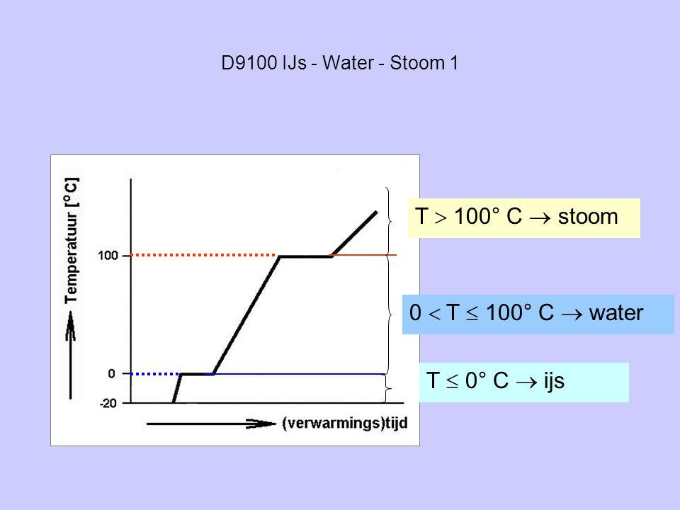 D9100 IJs - Water - Stoom 1 0  T  100° C  water T  100° C  stoom T  0° C  ijs