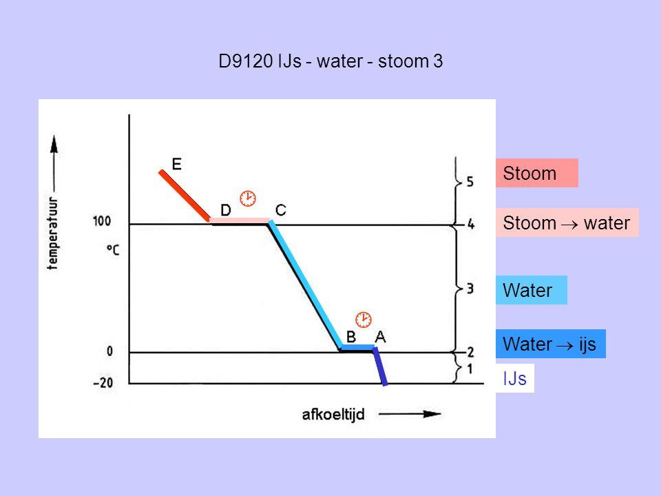 D9120 IJs - water - stoom 3 Stoom Stoom  water Water Water  ijs IJs  