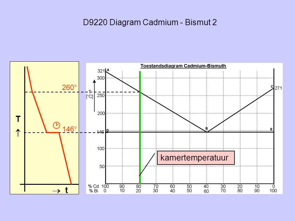 D9220 Diagram Cadmium - Bismut 2 TT  t 260° 146° kamertemperatuur 