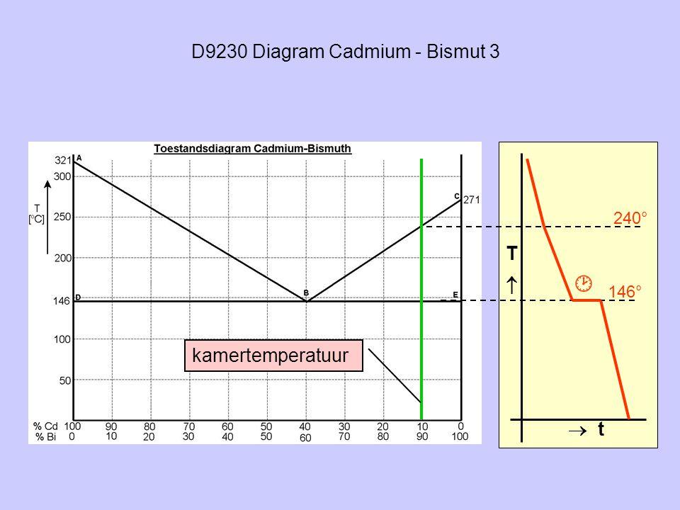 D9230 Diagram Cadmium - Bismut 3 TT  t 240° 146° kamertemperatuur 