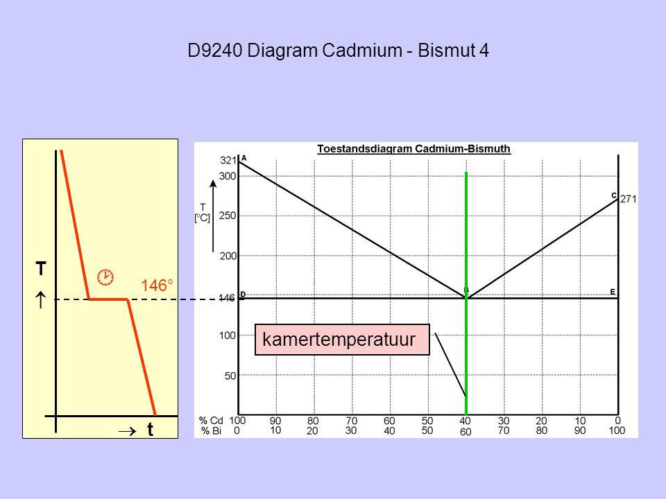 D9240 Diagram Cadmium - Bismut 4 TT  t 146° kamertemperatuur 