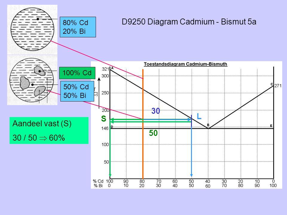 D9250 Diagram Cadmium - Bismut 5a 80% Cd 20% Bi 100% Cd S L 50% Cd 50% Bi 30 50 Aandeel vast (S) 30 / 50  60%