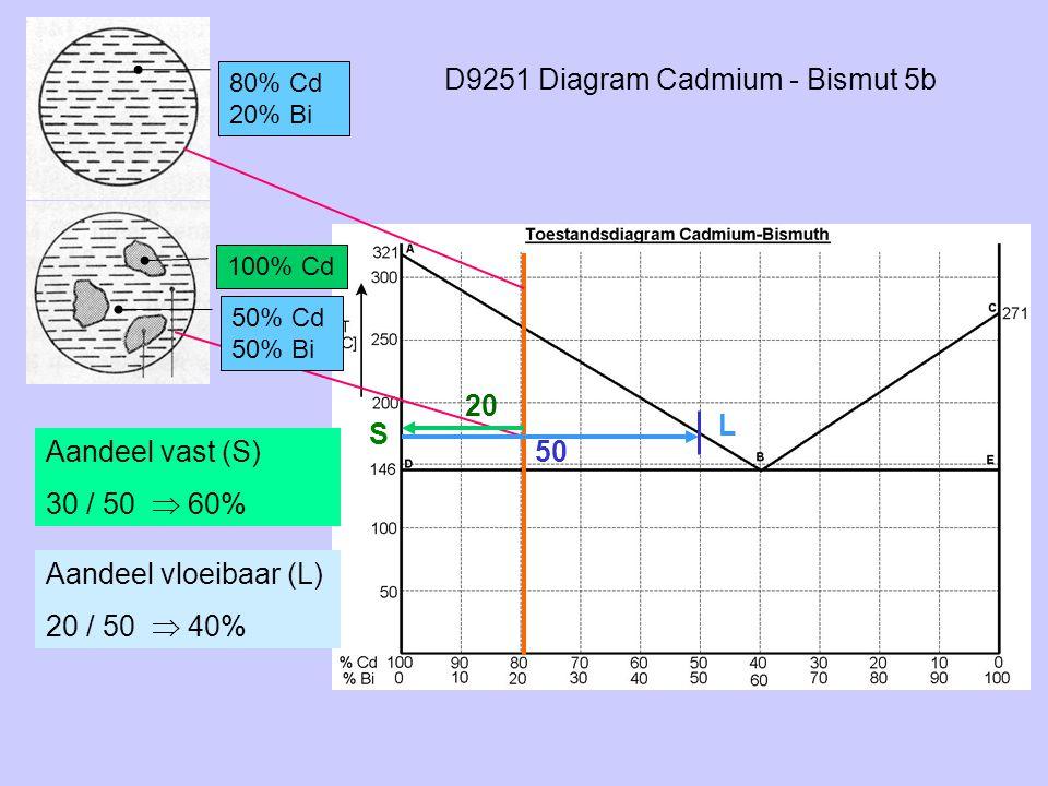 D9251 Diagram Cadmium - Bismut 5b 80% Cd 20% Bi 100% Cd S L 50% Cd 50% Bi 20 50Aandeel vast (S) 30 / 50  60% Aandeel vloeibaar (L) 20 / 50  40%