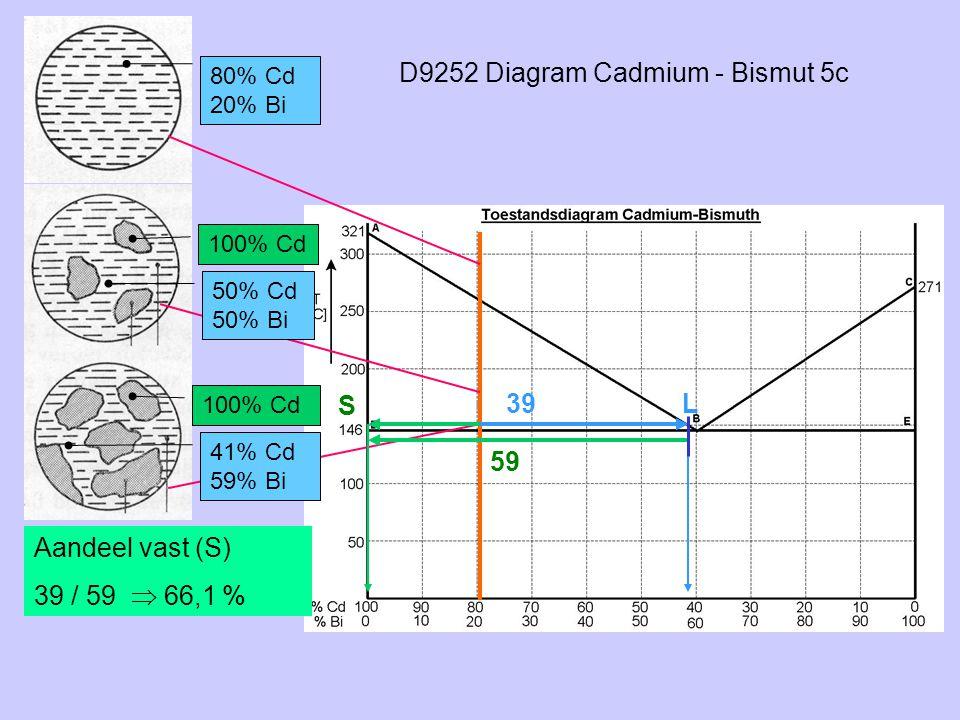 D9252 Diagram Cadmium - Bismut 5c 80% Cd 20% Bi 100% Cd S L 50% Cd 50% Bi 41% Cd 59% Bi 39 59 Aandeel vast (S) 39 / 59  66,1 %