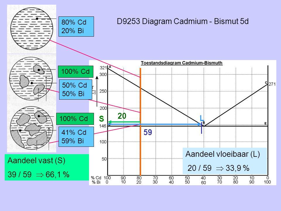 D9253 Diagram Cadmium - Bismut 5d 80% Cd 20% Bi 100% Cd S L 50% Cd 50% Bi 41% Cd 59% Bi 20 59 Aandeel vast (S) 39 / 59  66,1 % Aandeel vloeibaar (L)