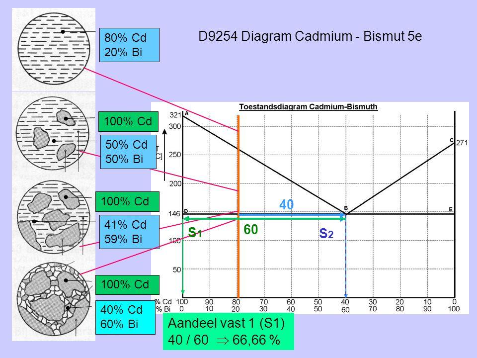 D9254 Diagram Cadmium - Bismut 5e 80% Cd 20% Bi 100% Cd S2S2 50% Cd 50% Bi 41% Cd 59% Bi 40 60 100% Cd 40% Cd 60% Bi Aandeel vast 1 (S1) 40 / 60  66,
