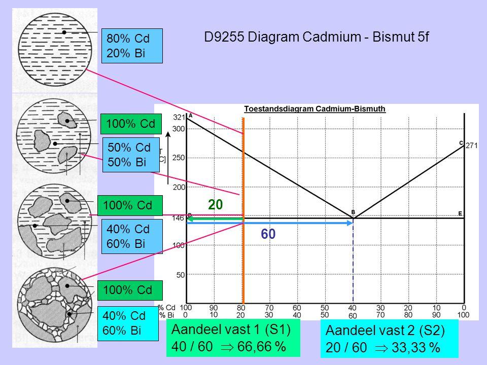 D9255 Diagram Cadmium - Bismut 5f 80% Cd 20% Bi 100% Cd 50% Cd 50% Bi 40% Cd 60% Bi 20 60 100% Cd 40% Cd 60% Bi Aandeel vast 1 (S1) 40 / 60  66,66 %