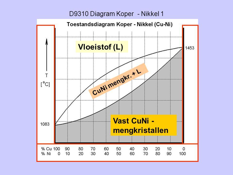D9310 Diagram Koper - Nikkel 1 Vloeistof (L) Vast CuNi - mengkristallen CuNi mengkr. + L