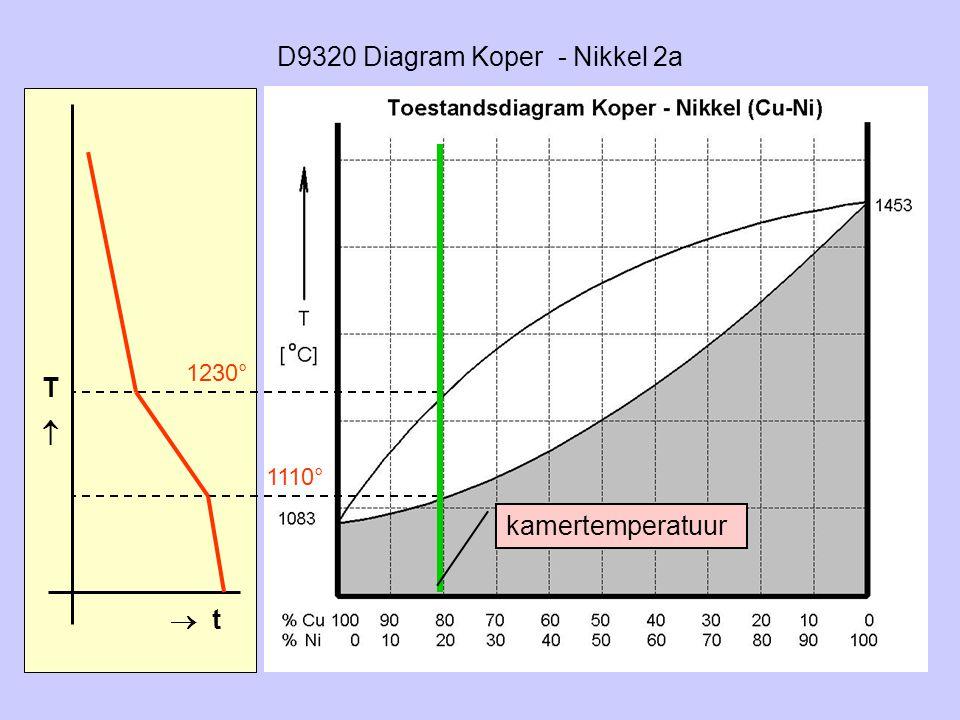 D9320 Diagram Koper - Nikkel 2a TT  t 1230° 1110° kamertemperatuur