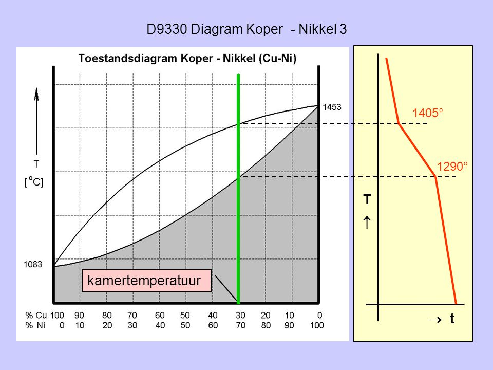 D9330 Diagram Koper - Nikkel 3 TT  t 1405° 1290° kamertemperatuur