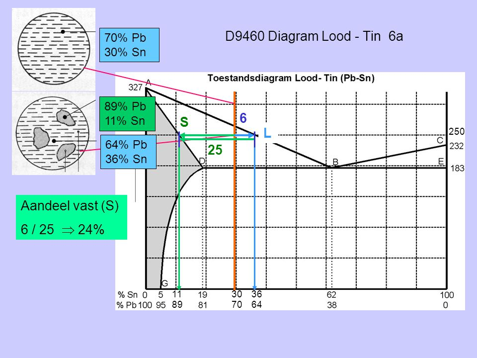 D9460 Diagram Lood - Tin 6a 70% Pb 30% Sn 89% Pb 11% Sn S L 64% Pb 36% Sn 6 25 Aandeel vast (S) 6 / 25  24% 250 30 70 11 89 36 64