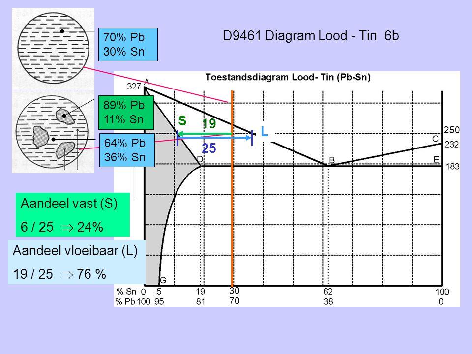 D9461 Diagram Lood - Tin 6b 70% Pb 30% Sn 19 25 Aandeel vloeibaar (L) 19 / 25  76 % 89% Pb 11% Sn 64% Pb 36% Sn S L Aandeel vast (S) 6 / 25  24% 250