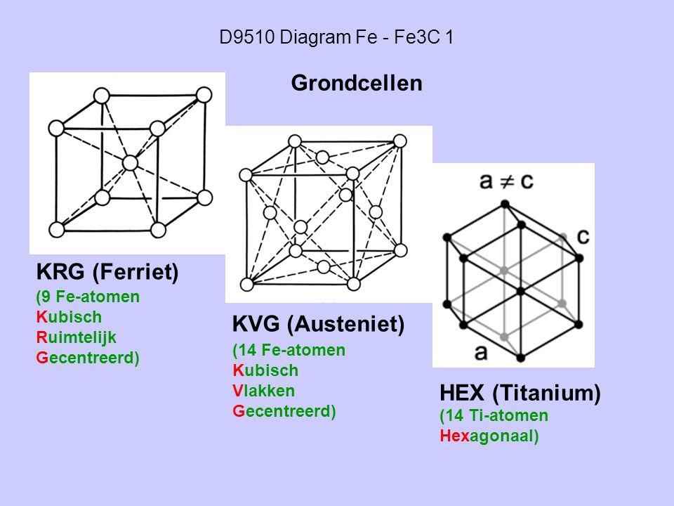 D9510 Diagram Fe - Fe3C 1 KRG (Ferriet) KVG (Austeniet) HEX (Titanium) Grondcellen (9 Fe-atomen Kubisch Ruimtelijk Gecentreerd) (14 Fe-atomen Kubisch