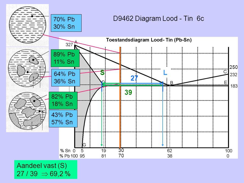 D9462 Diagram Lood - Tin 6c 70% Pb 30% Sn 82% Pb 18% Sn SL 43% Pb 57% Sn 27 39 Aandeel vast (S) 27 / 39  69,2 % 89% Pb 11% Sn 64% Pb 36% Sn 250 30 70