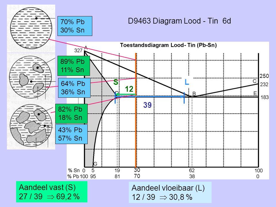 D9463 Diagram Lood - Tin 6d 70% Pb 30% Sn 12 39 Aandeel vloeibaar (L) 12 / 39  30,8 % 89% Pb 11% Sn 64% Pb 36% Sn 43% Pb 57% Sn Aandeel vast (S) 27 /