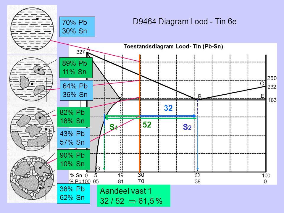 D9464 Diagram Lood - Tin 6e 70% Pb 30% Sn S2S2 32 52 90% Pb 10% Sn 38% Pb 62% Sn Aandeel vast 1 32 / 52  61,5 % S1S1 89% Pb 11% Sn 64% Pb 36% Sn 82%