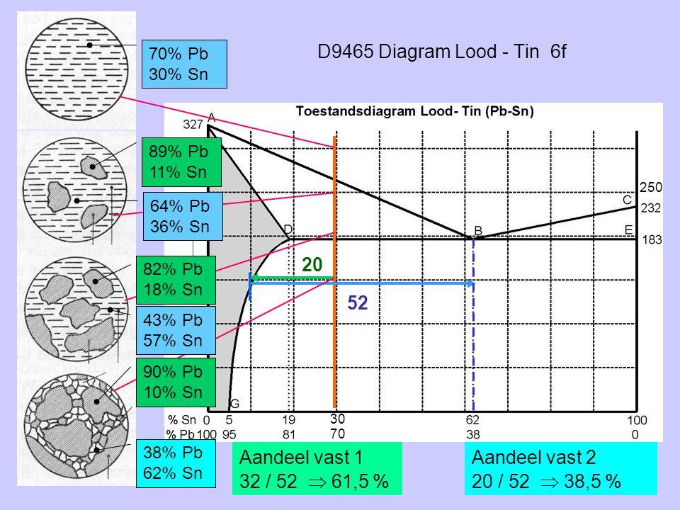 D9465 Diagram Lood - Tin 6f 20 52 Aandeel vast 2 20 / 52  38,5 % 70% Pb 30% Sn 89% Pb 11% Sn 64% Pb 36% Sn 82% Pb 18% Sn 43% Pb 57% Sn 90% Pb 10% Sn
