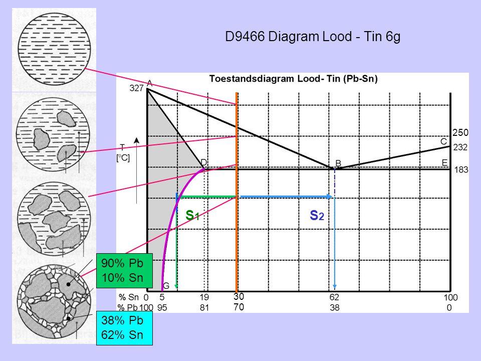 D9466 Diagram Lood - Tin 6g S2S2 90% Pb 10% Sn 38% Pb 62% Sn S1S1 250 30 70