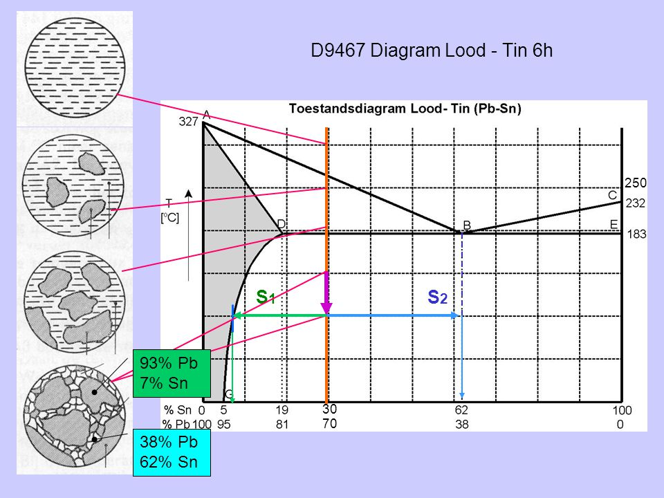 D9467 Diagram Lood - Tin 6h S2S2 38% Pb 62% Sn S1S1 93% Pb 7% Sn 250 30 70