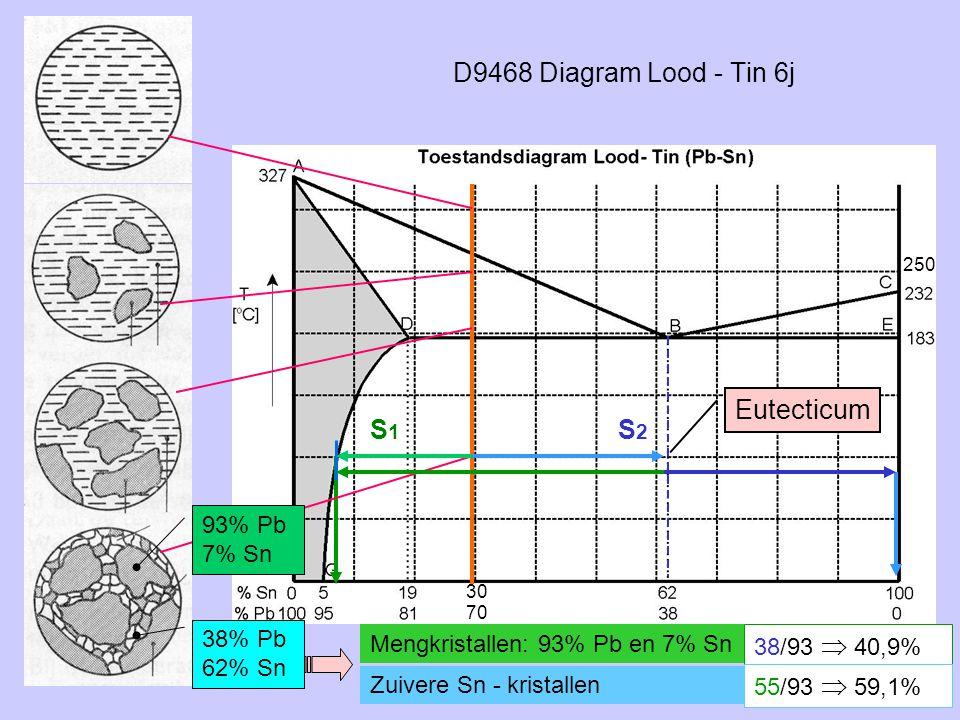 D9468 Diagram Lood - Tin 6j S2S2 38% Pb 62% Sn S1S1 93% Pb 7% Sn Eutecticum Mengkristallen: 93% Pb en 7% Sn Zuivere Sn - kristallen 38/93  40,9% 55/9