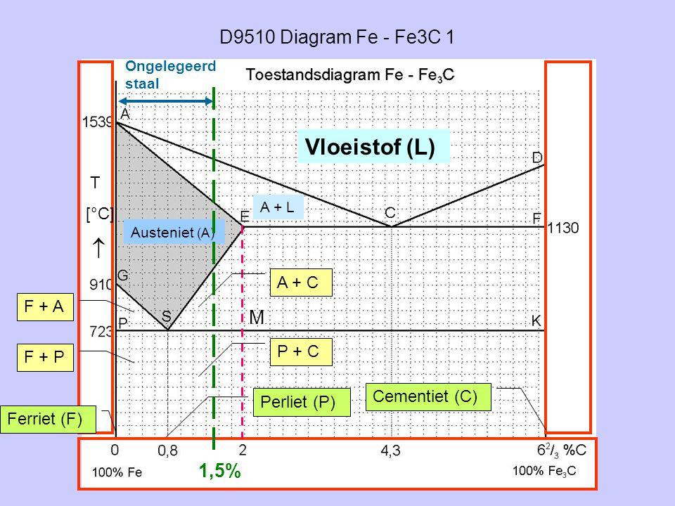 D9510 Diagram Fe - Fe3C 1 Vloeistof (L) Austeniet (A) A + L Ferriet (F) Perliet (P) Cementiet (C) F + A F + P M A + C P + C T [°C]  1,5% Ongelegeerd