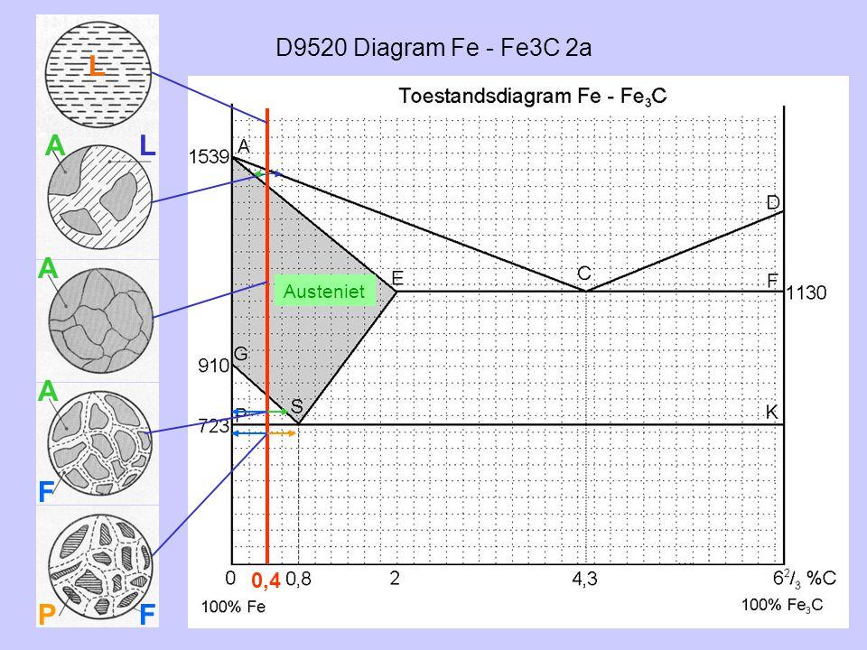 D9520 Diagram Fe - Fe3C 2a 0,4 L AL A A F PF Austeniet