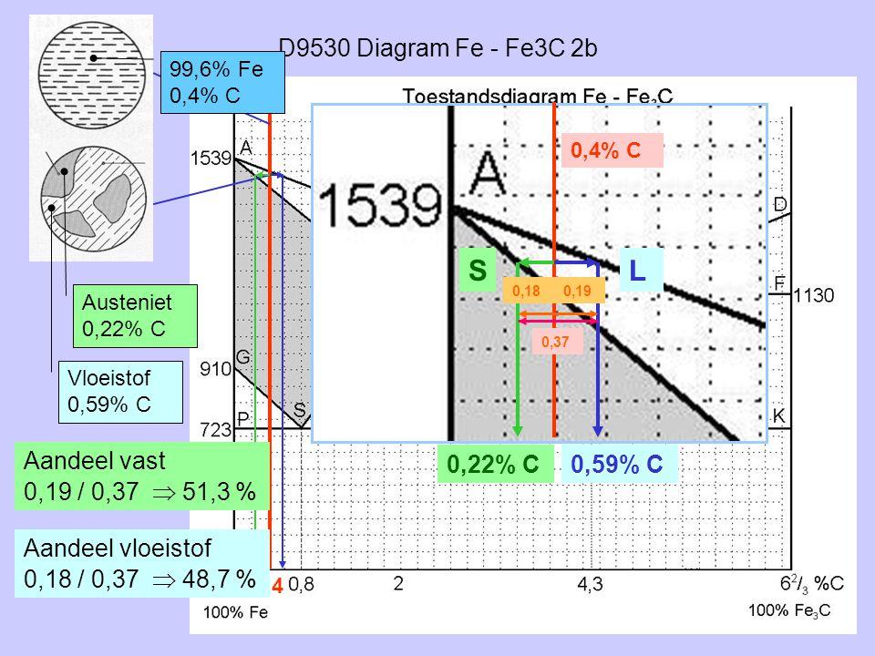 D9530 Diagram Fe - Fe3C 2b 0,4 LS 99,6% Fe 0,4% C 0,22% C0,59% C Austeniet 0,22% C Vloeistof 0,59% C 0,4% C Aandeel vast 0,19 / 0,37  51,3 % Aandeel