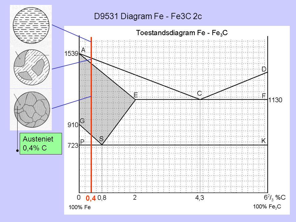 D9531 Diagram Fe - Fe3C 2c 0,4 Austeniet 0,4% C