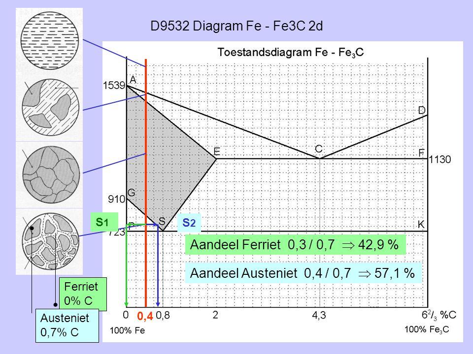 D9532 Diagram Fe - Fe3C 2d 0,4 S1S1 Ferriet 0% C S2S2 Austeniet 0,7% C Aandeel Ferriet 0,3 / 0,7  42,9 % Aandeel Austeniet 0,4 / 0,7  57,1 %