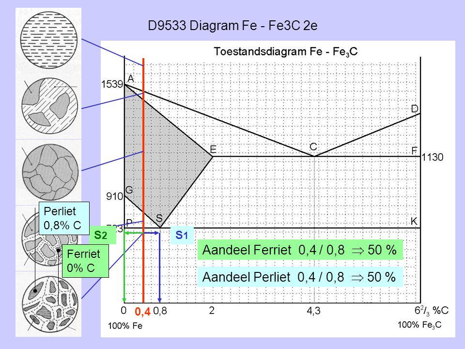 D9533 Diagram Fe - Fe3C 2e 0,4 S2S2 S1S1 Ferriet 0% C Perliet 0,8% C Aandeel Ferriet 0,4 / 0,8  50 % Aandeel Perliet 0,4 / 0,8  50 %