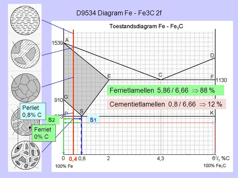 D9534 Diagram Fe - Fe3C 2f 0,4 S2S2 S1S1 Ferriet 0% C Perliet 0,8% C Ferrietlamellen 5,86 / 6,66  88 % Cementietlamellen 0,8 / 6,66  12 %