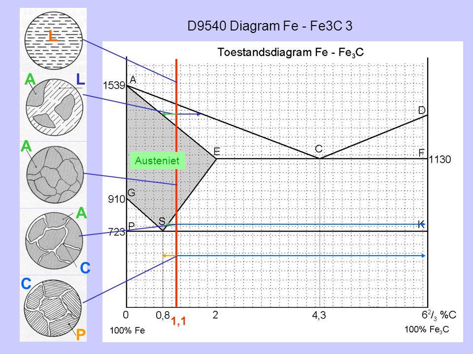 D9540 Diagram Fe - Fe3C 3 1,1 L AL A Austeniet A C P C