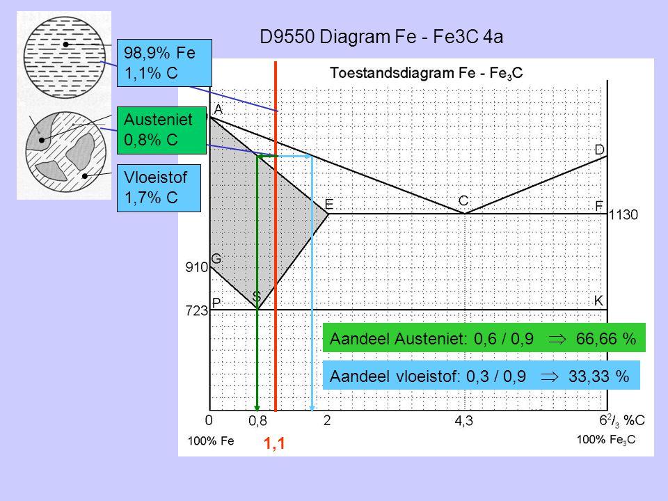 D9550 Diagram Fe - Fe3C 4a 1,1 98,9% Fe 1,1% C Austeniet 0,8% C Vloeistof 1,7% C Aandeel Austeniet: 0,6 / 0,9  66,66 % Aandeel vloeistof: 0,3 / 0,9 
