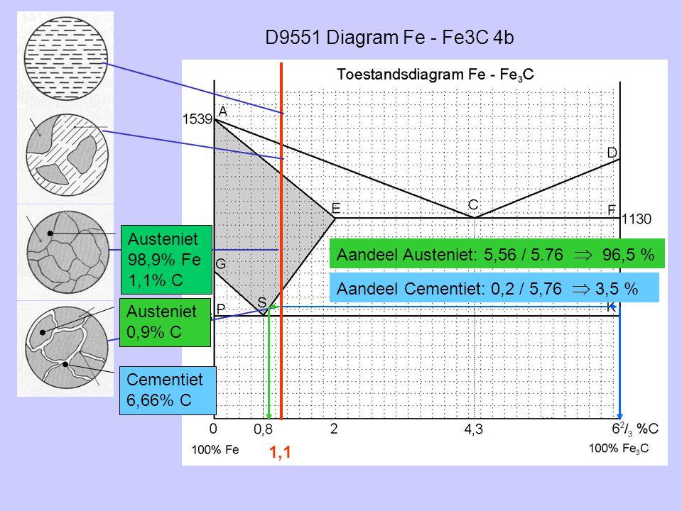 D9551 Diagram Fe - Fe3C 4b 1,1 Austeniet 98,9% Fe 1,1% C Austeniet 0,9% C Cementiet 6,66% C Aandeel Austeniet: 5,56 / 5.76  96,5 % Aandeel Cementiet: