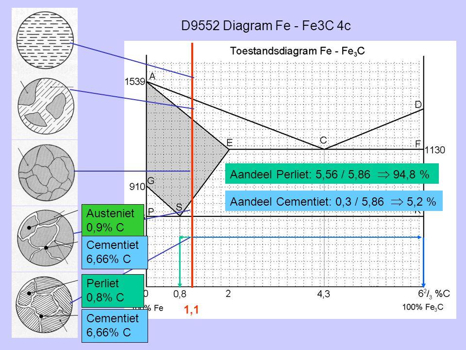 D9552 Diagram Fe - Fe3C 4c 1,1 Austeniet 0,9% C Perliet 0,8% C Cementiet 6,66% C Aandeel Perliet: 5,56 / 5,86  94,8 % Aandeel Cementiet: 0,3 / 5,86 