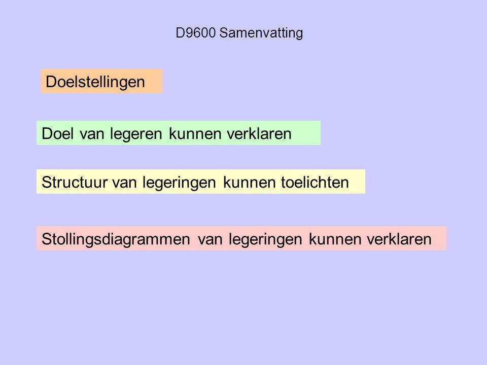 D9600 Samenvatting Doel van legeren kunnen verklaren Structuur van legeringen kunnen toelichten Doelstellingen Stollingsdiagrammen van legeringen kunn