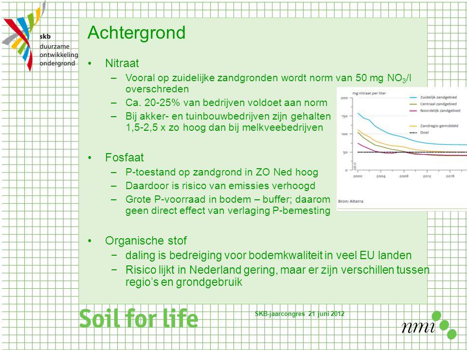 Achtergrond Nitraat –Vooral op zuidelijke zandgronden wordt norm van 50 mg NO 3 /l overschreden –Ca. 20-25% van bedrijven voldoet aan norm –Bij akker-