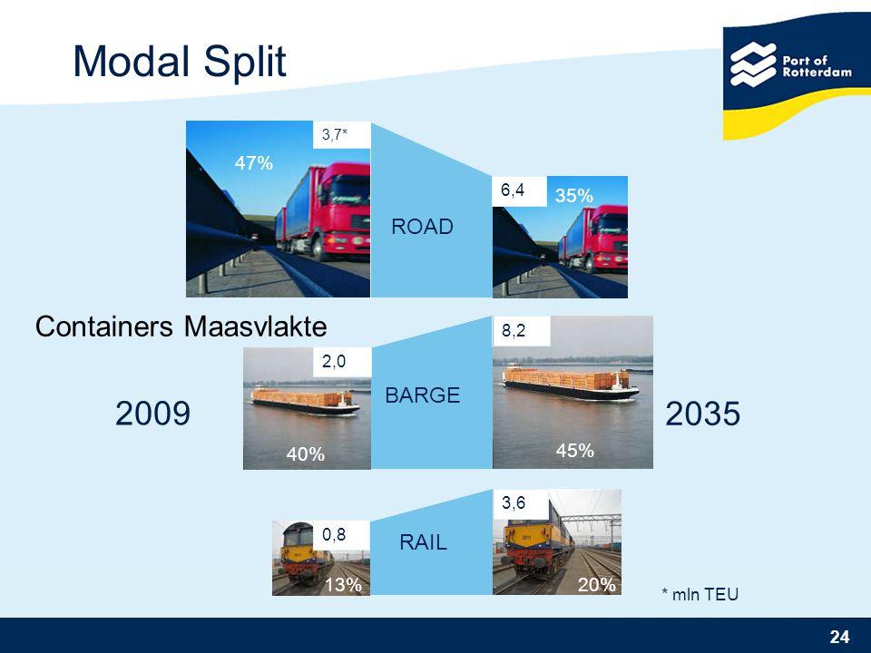 24 2035 Containers Maasvlakte * mln TEU 2009 3,6 0,8 RAIL 2,0 8,2 BARGE 6,4 3,7* ROAD 47% 35% 40% 45% 13%20% Modal Split