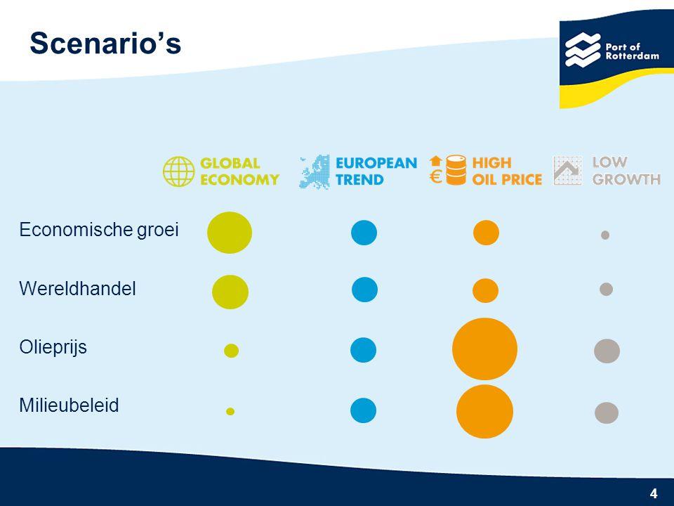 4 Scenario's Economische groei Wereldhandel Olieprijs Milieubeleid