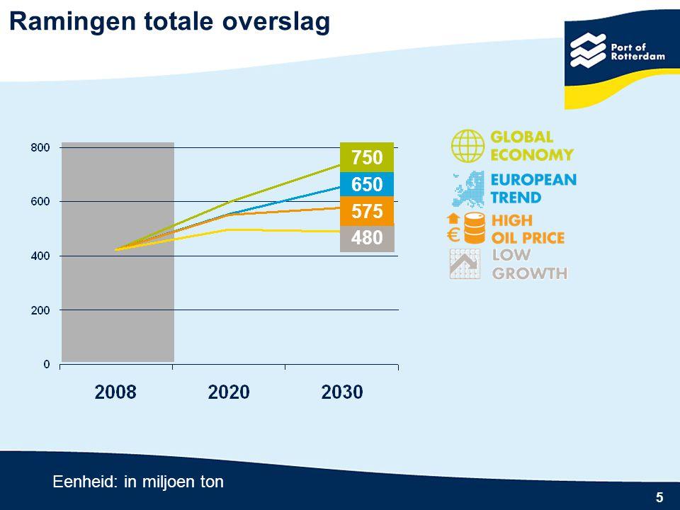 6 Ramingen totale overslag Eenheid: in miljoen ton Overslag 2030 Eenheid: in miljoen ton Natte bulk Containers Droge bulk
