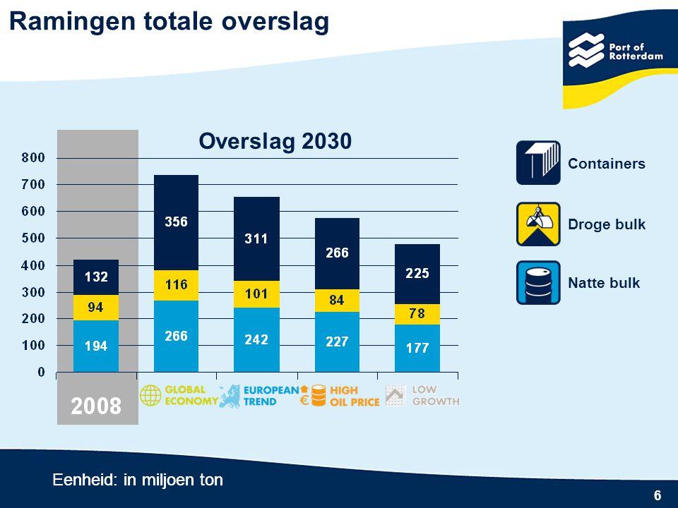 Milieu in 2030  Schoon, stil, veilig  Modern transport  Minder uitstoot industrie