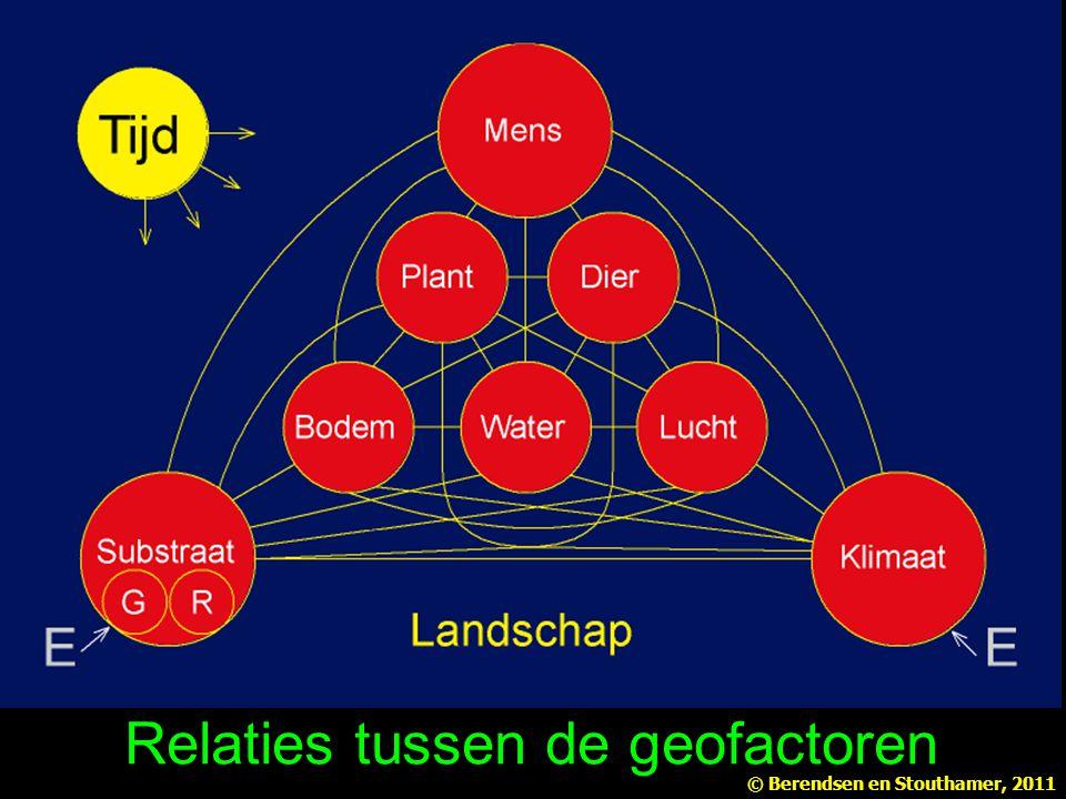 Relaties tussen de geofactoren © Berendsen en Stouthamer, 2011