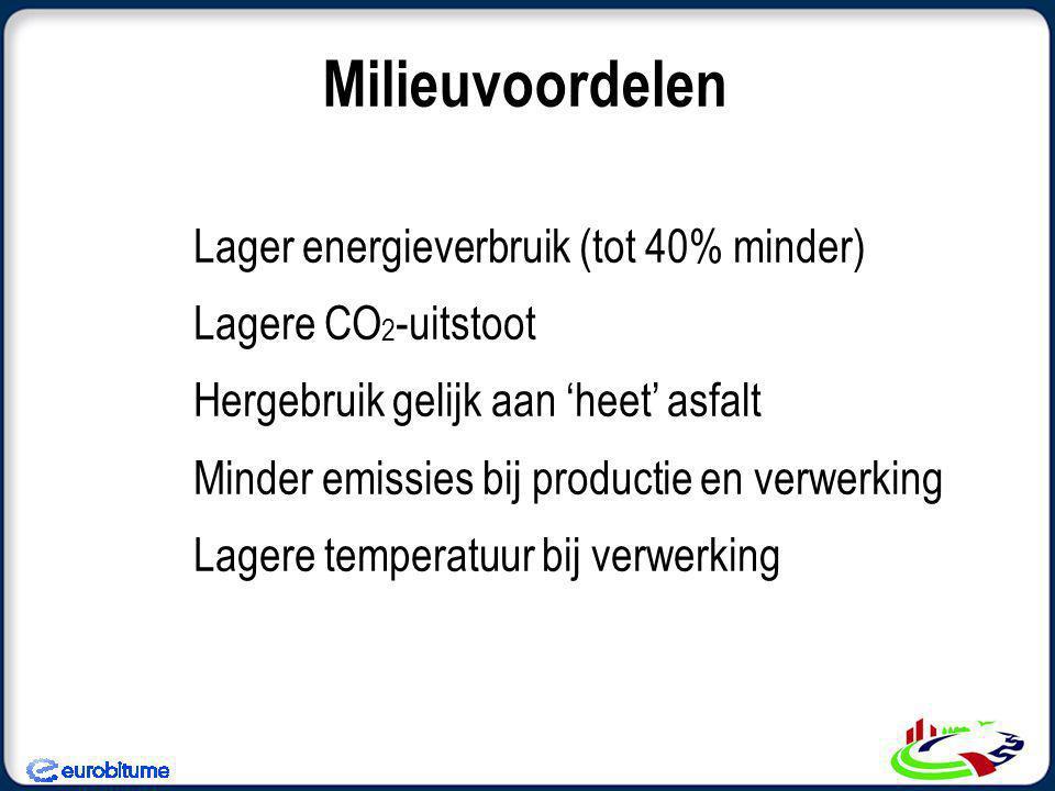 Milieuvoordelen Lager energieverbruik (tot 40% minder) Lagere CO 2 -uitstoot Hergebruik gelijk aan 'heet' asfalt Minder emissies bij productie en verwerking Lagere temperatuur bij verwerking