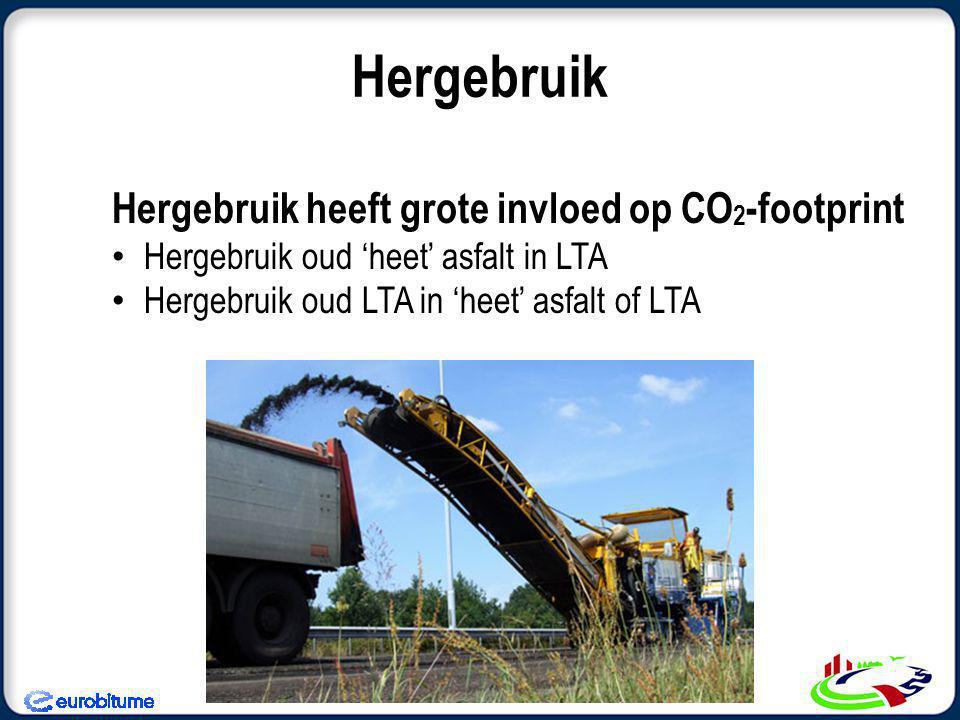 Hergebruik Hergebruik heeft grote invloed op CO 2 -footprint Hergebruik oud 'heet' asfalt in LTA Hergebruik oud LTA in 'heet' asfalt of LTA